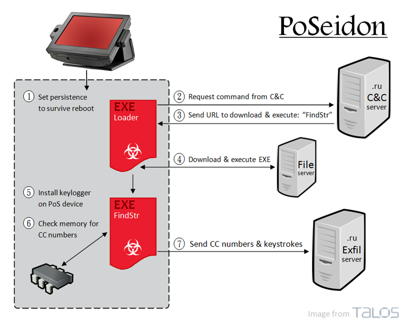 New malware poseidon attacks point of sale systems rit poseidon consists of 3 parts a keylogger a loader and a memory scraper the keylogger is designed to steal the credentials from logmein logins ccuart Images