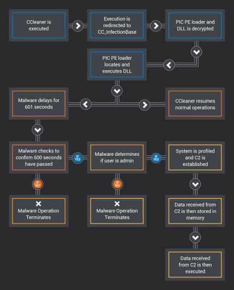 CCleaner-Floxif-modus-operandi