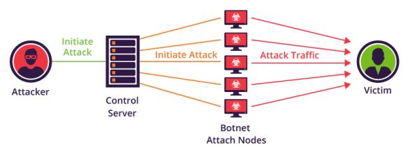 Mirai-botnet-diagram-1