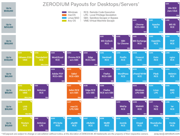 zerodium_prices